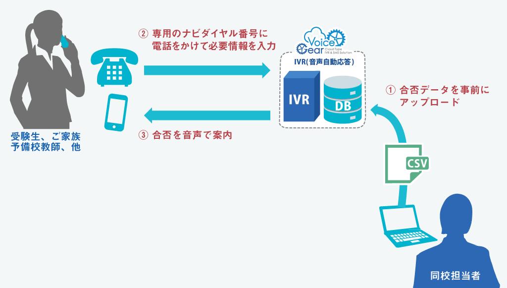 鎌倉女学院様 合否案内 IVR(音声自動応答)