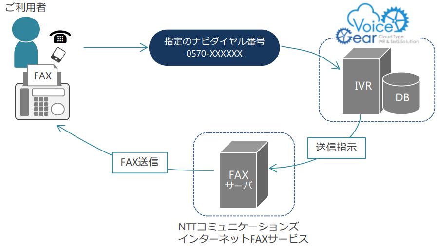 FAXBOXサービス(FAX取り出し)