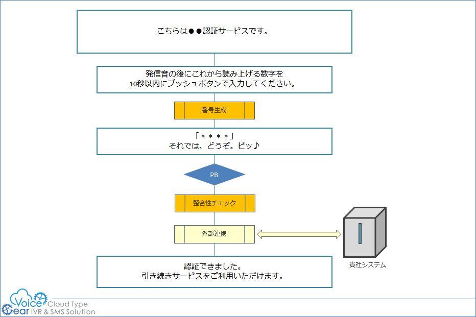 二段階認証(二要素認証)