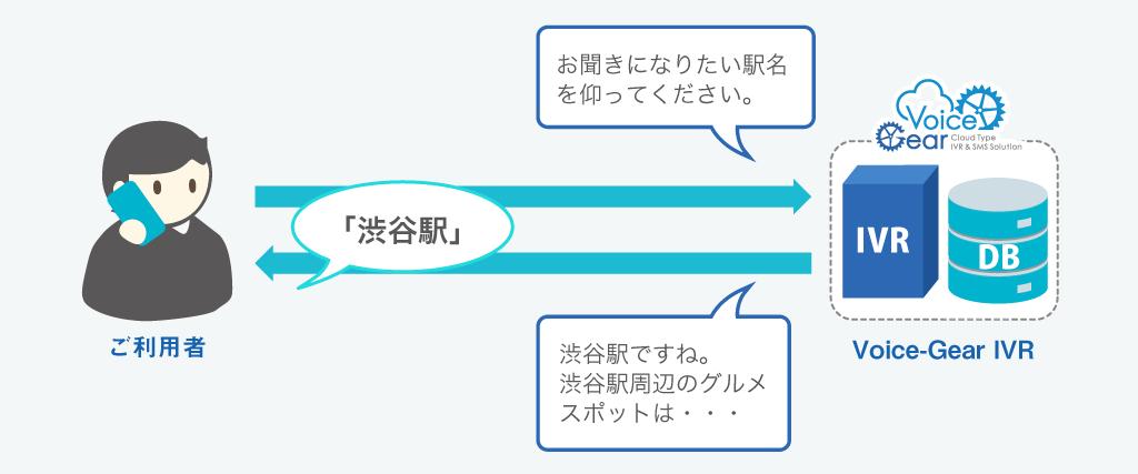 音声認識機能