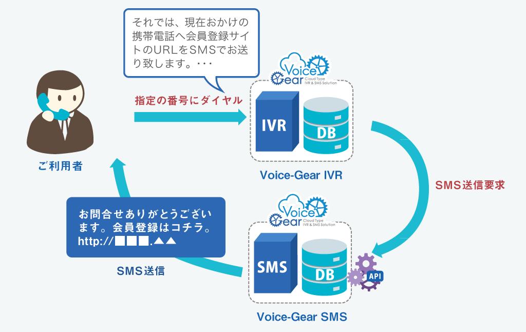 SMS連携機能